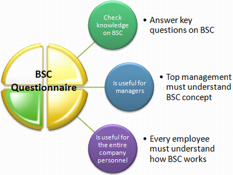 BSC questionnaire will be helpful for the entire company