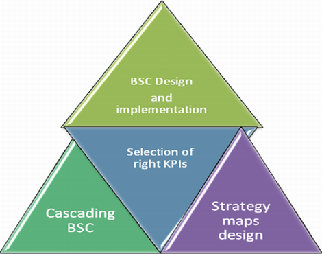 Education is all important to successfully implement BSC