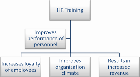 HR training improves personnel efficiency