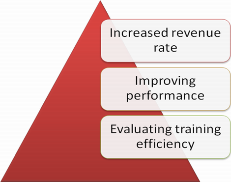 Key training indicators will show efficiency of training sessions