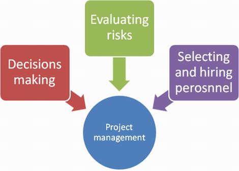 Use Balanced Scorecard system for project management training