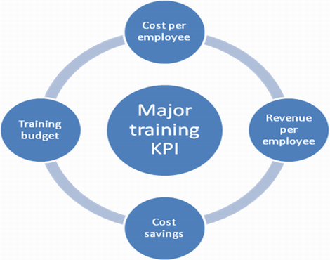 Measure major training kpi