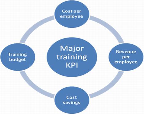 Measure major training kpi