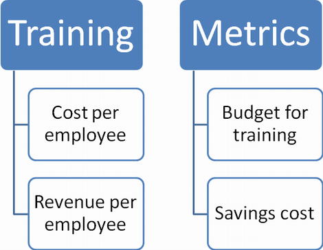 BSc system is the best tool for training estimation