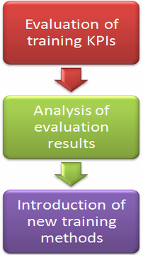 Balanced Scorecard system is a great tool for training evaluation