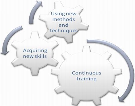 Use Balanced Scorecard system to measure training kpi
