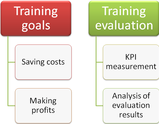 Balanced Scorecard system helps in evaluation of training roi