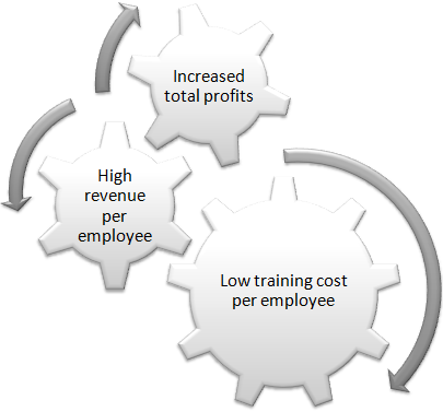 Effective training campaign