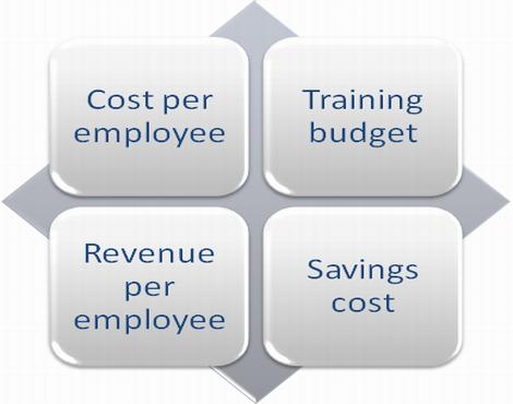 Training KPIs to be measured