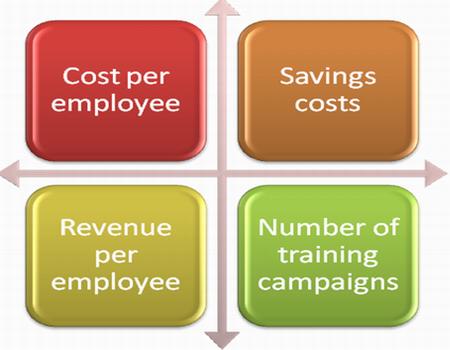 Key training KPIs