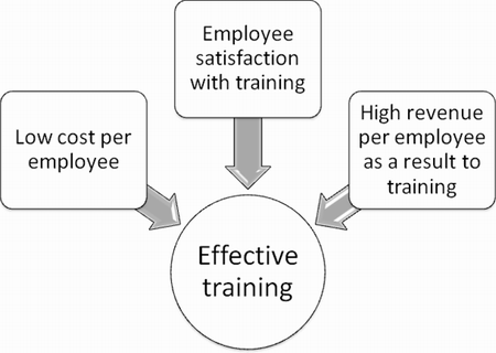 What makes effective training?