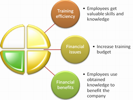 Benefits of using training BSC