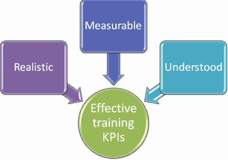What are effective training KPIs?