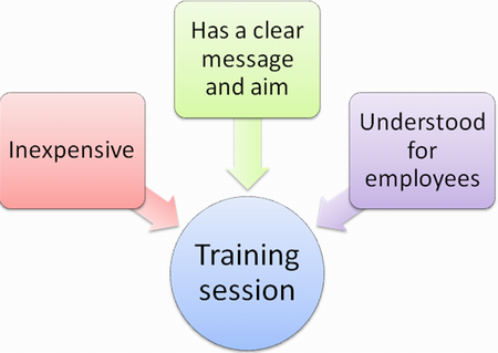 What makes an effective training session?